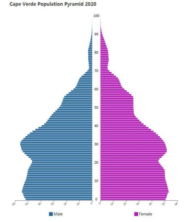 Cape Verde Population Pyramid 2020