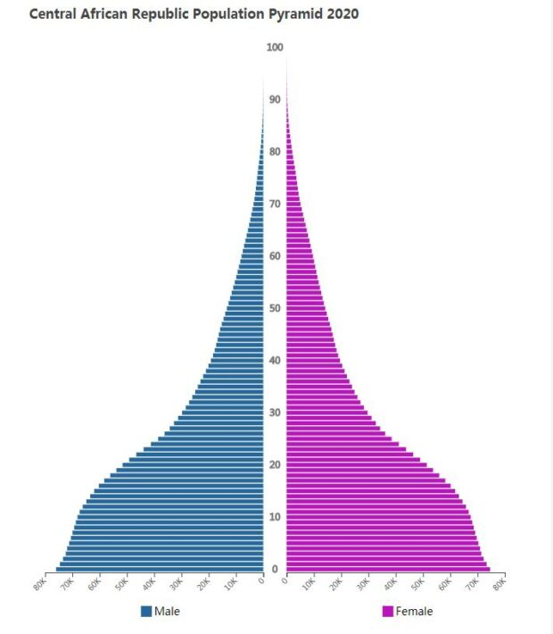 Central African Republic Population Pyramid 2020