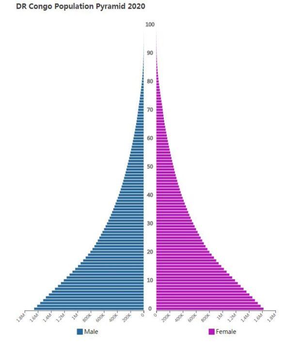 DR Congo Population Pyramid 2020