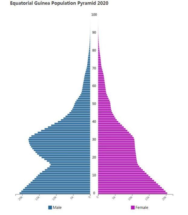 Equatorial Guinea Population Pyramid 2020