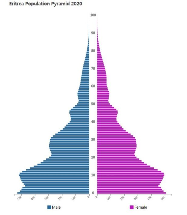 Eritrea Population Pyramid 2020