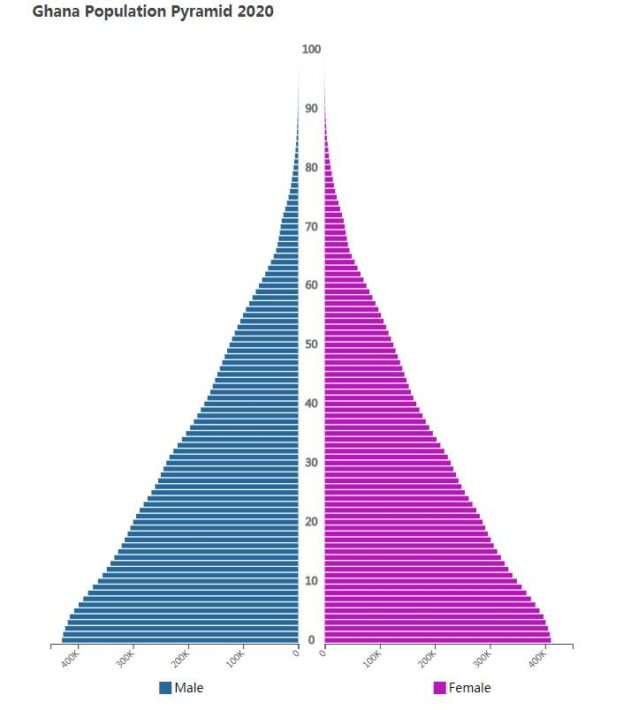Ghana Population Pyramid 2020