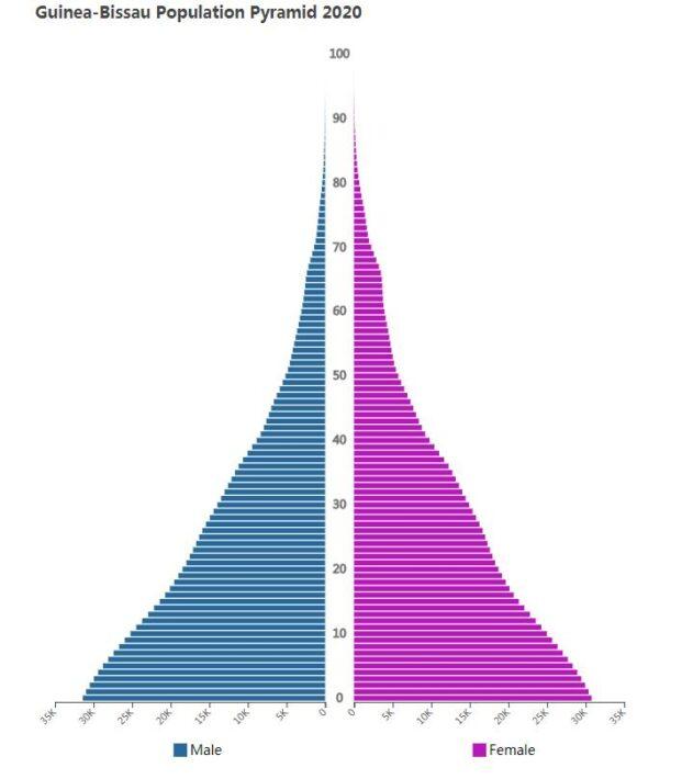 Guinea-Bissau Population Pyramid 2020