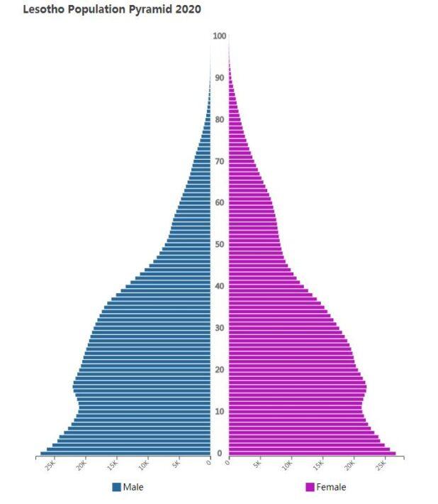 Lesotho Population Pyramid 2020