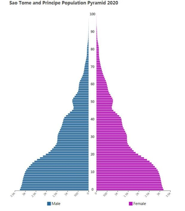 Sao Tome and Principe Population Pyramid 2020