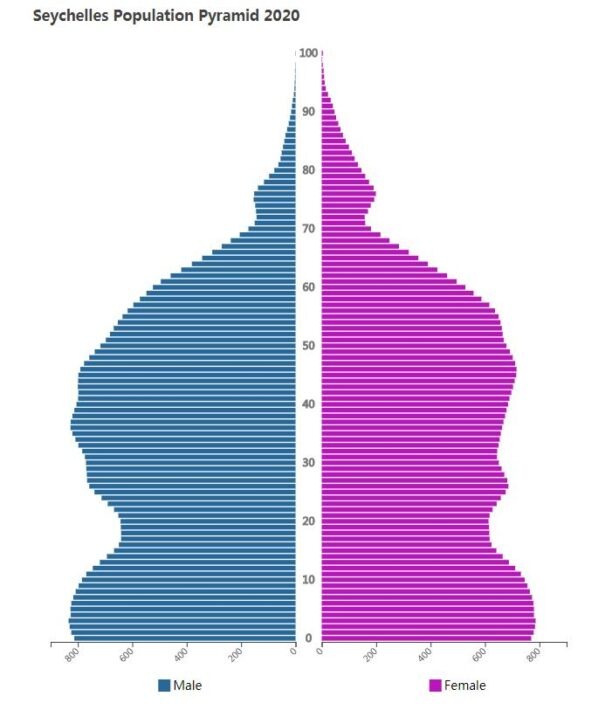 Seychelles Population Pyramid 2020