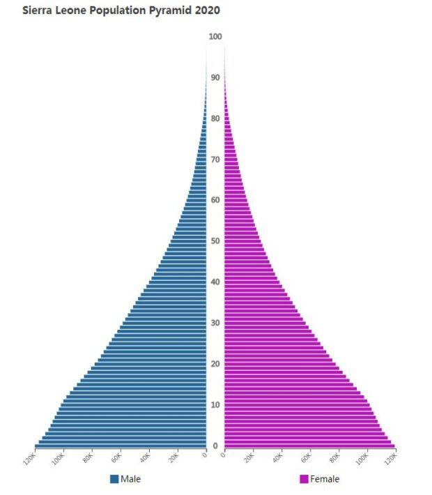 Sierra Leone Population Pyramid 2020